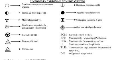 El símbolo SIGRE  en el envase de los medicamentos
