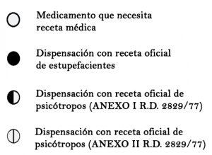 Círculos que aparecen en los envases de medicamentos y su explicación