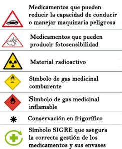 Símbolos de los envases de medicamentos y su explicación