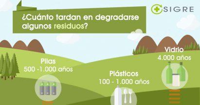 ¿Cuánto tardan los residuos en descomponerse?