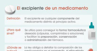 ¿Qué es el excipiente de un medicamento?