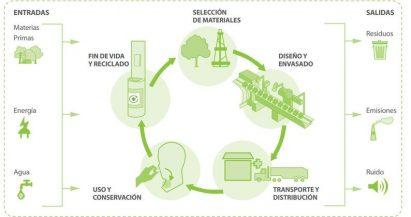 Descubre cómo el ecodiseño mejora el medio ambiente